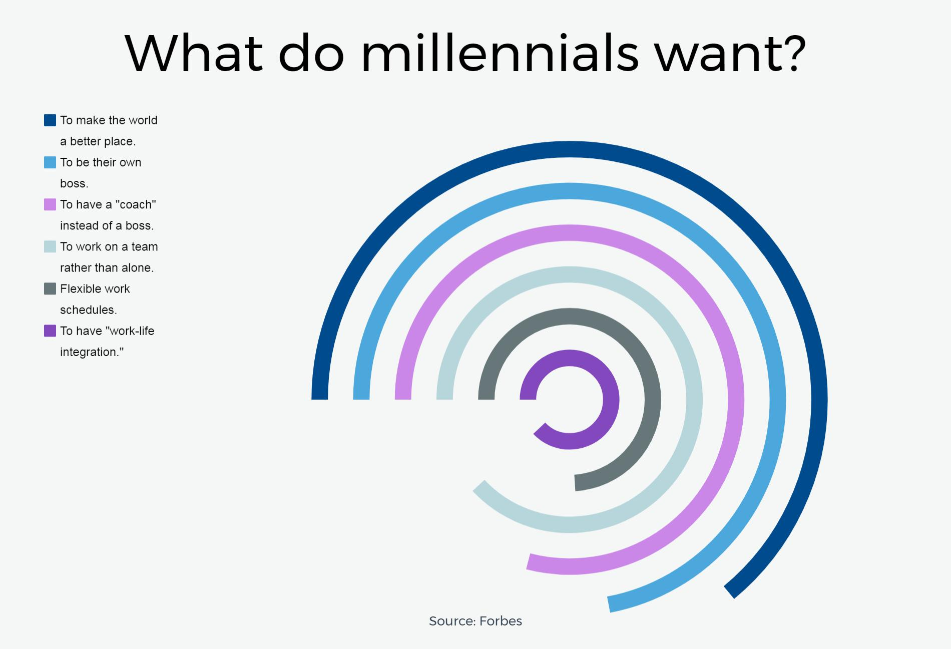 This is what millennials want in the workplace