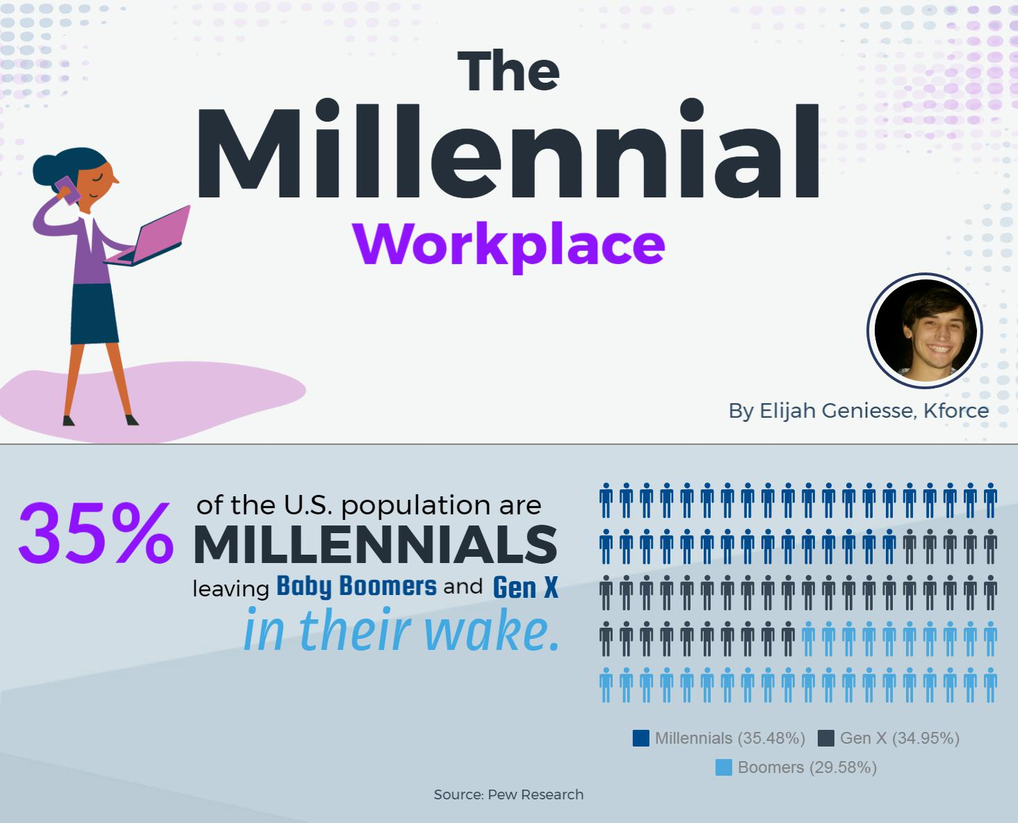 Millennial Workplace- values and ideals
