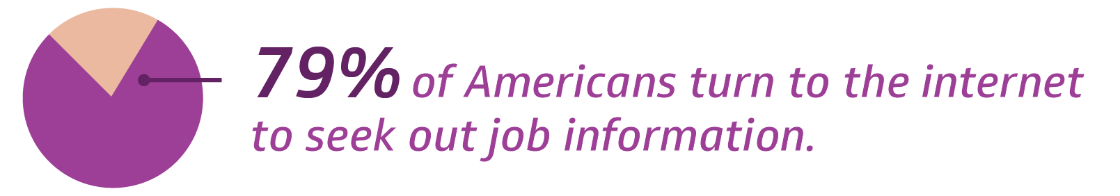 79% of Americans turn to the internet to seek out job information