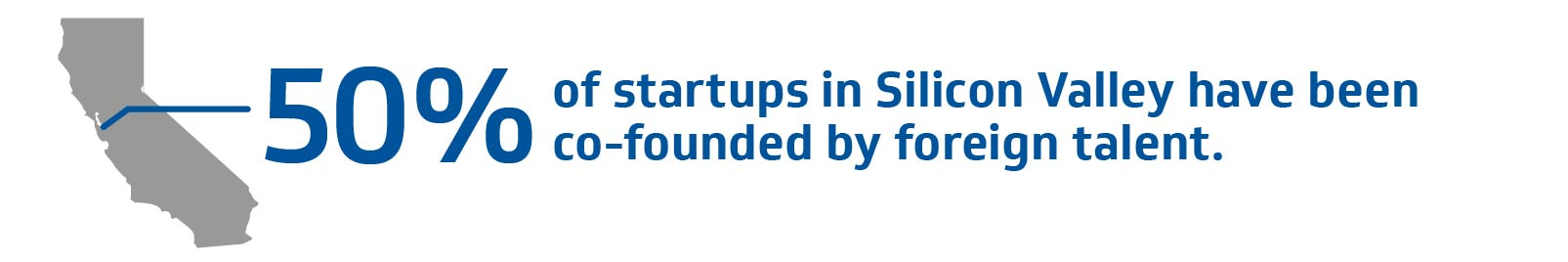 50% of start-ups in Silicon Valley have been co-founded by foreign talent