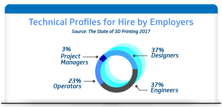 Technical profiles for hire by employers