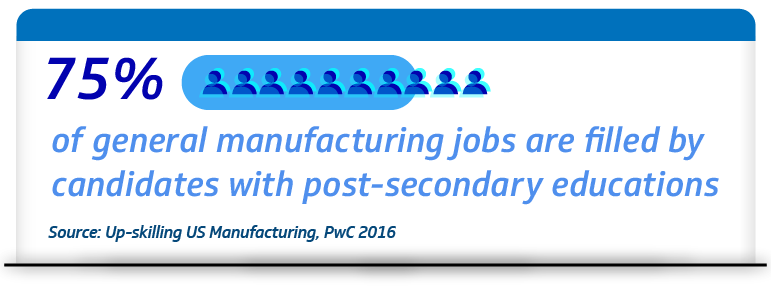 75% of manufacturing jobs are filled by candidates with post-secondary educations