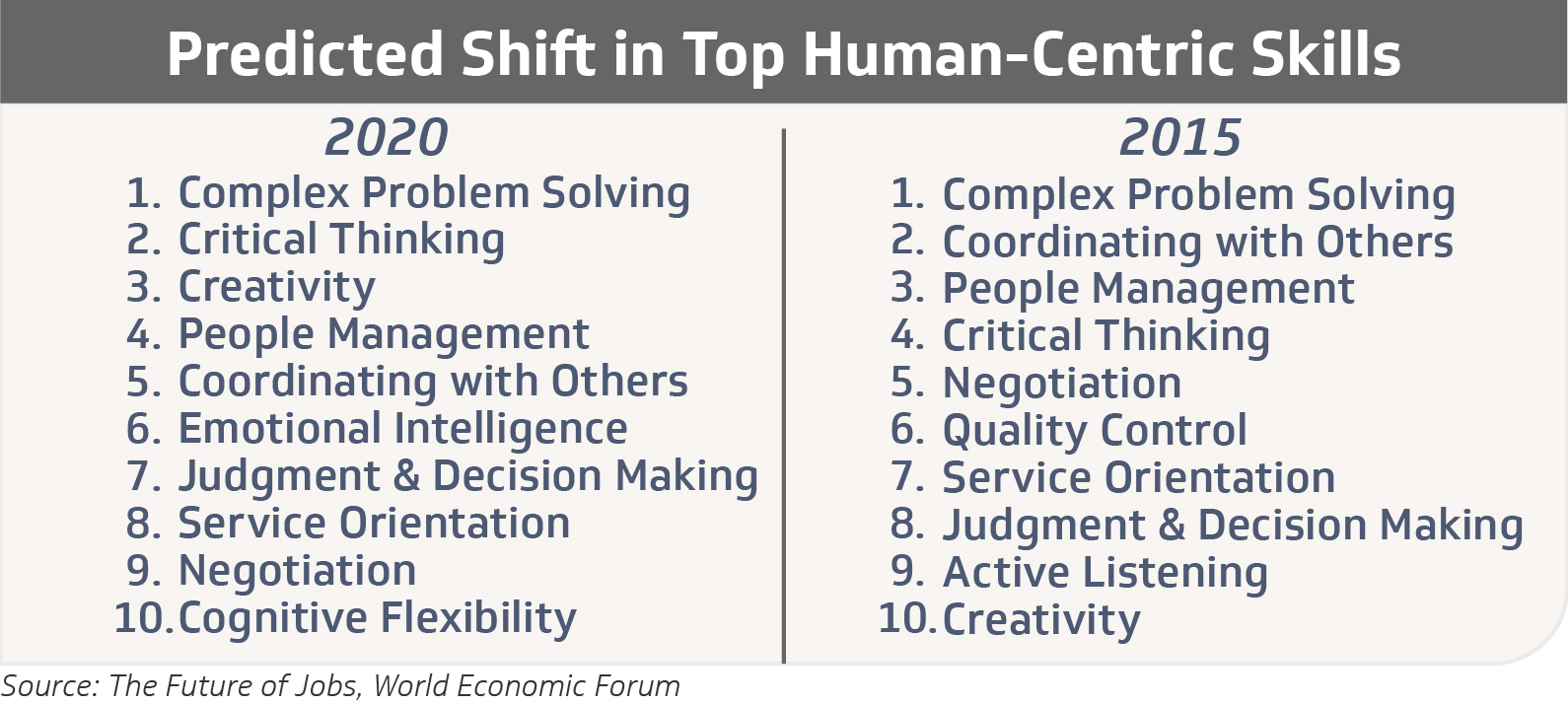 In demand human-centric skills