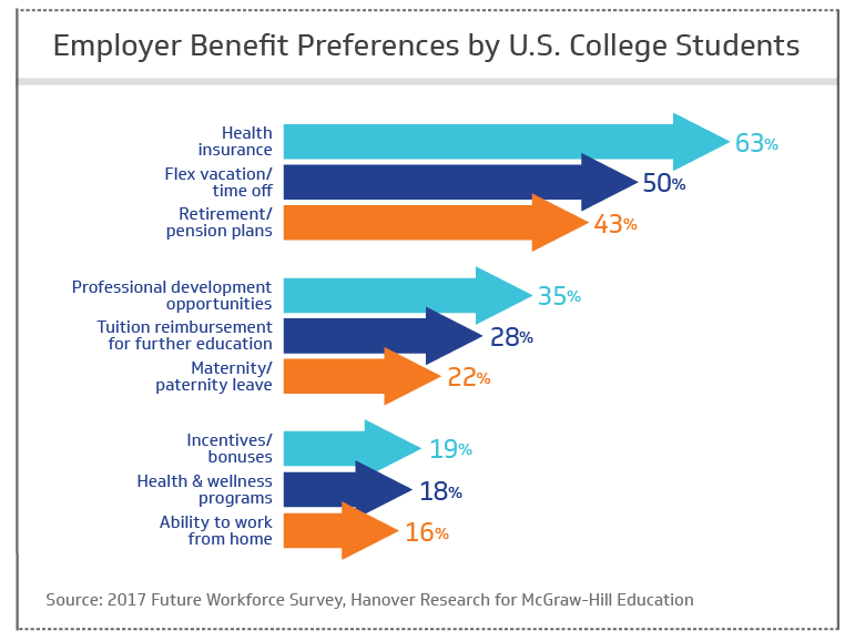 Employer benefit preferences by U.S. college students