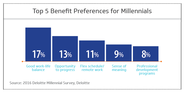 Top 5 benefit preferences for millennials