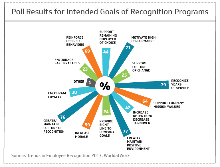 Goals of Recognition Programs for employees
