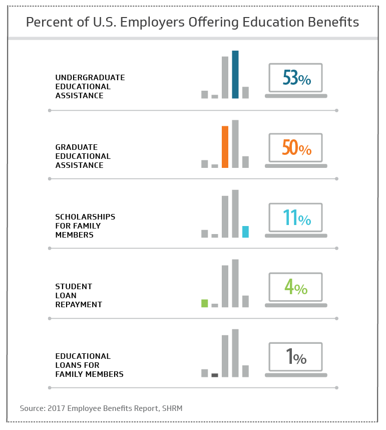 Percent of U.S. employers offering education benefits