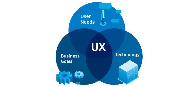 UX and the digital transformation