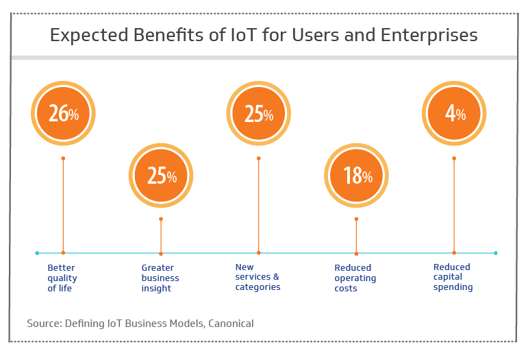 The benefits of IoT