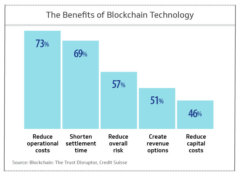 Benefits of blockchain technology