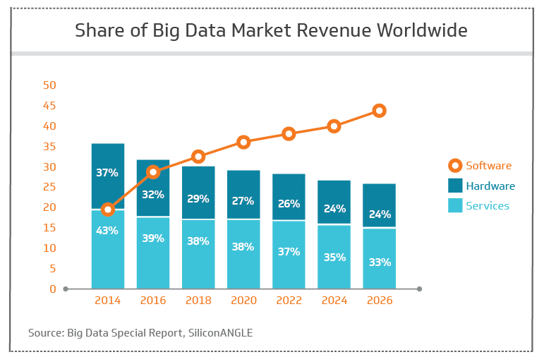 Share of big data market revenue worldwide