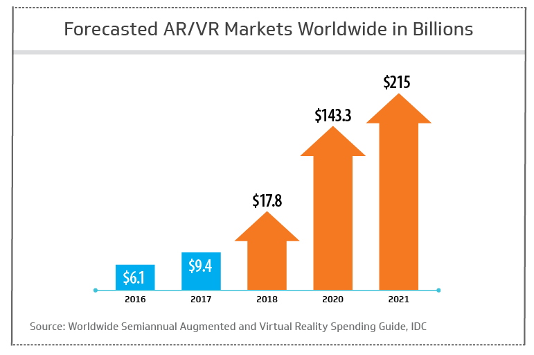 Fforecasted AR/VR markets worldwide in billions