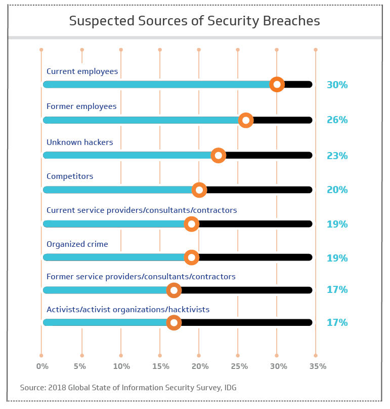 Suspected sources of security breaches