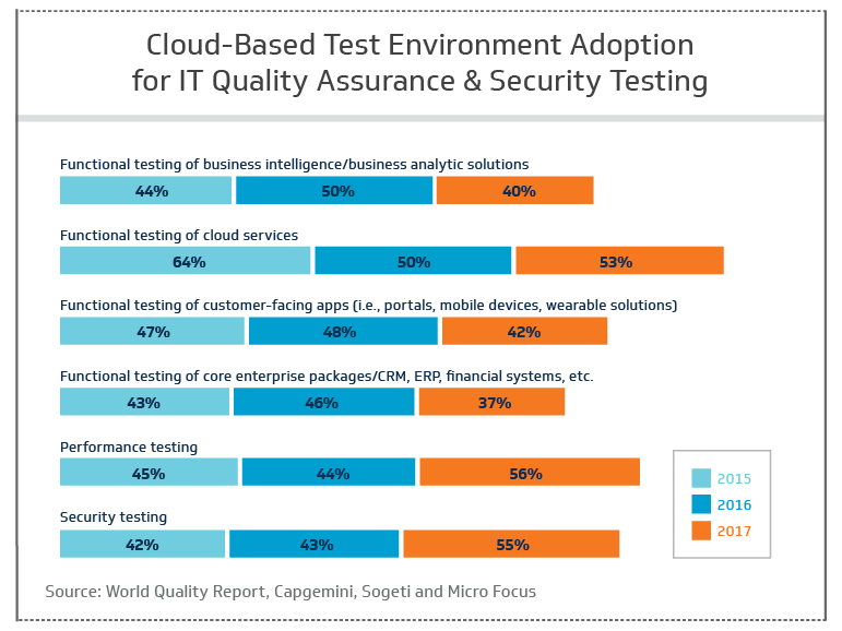 IT quality assurance and testing