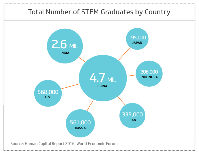 Total number of STEM graduates by country