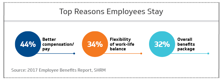 Top reasons employees stay at a company