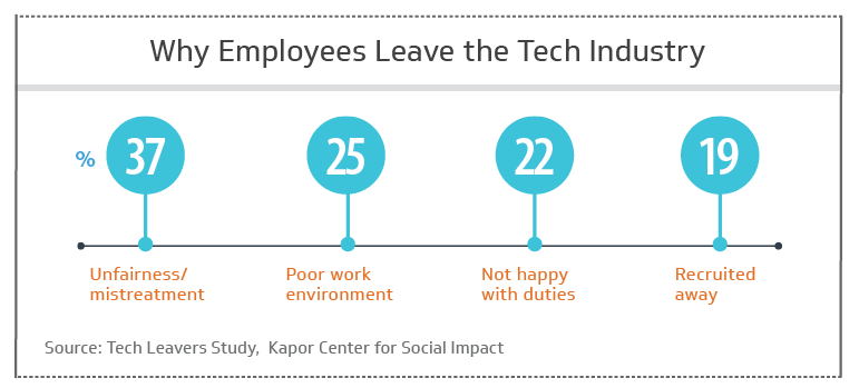 Here's why employees leave the tech industry