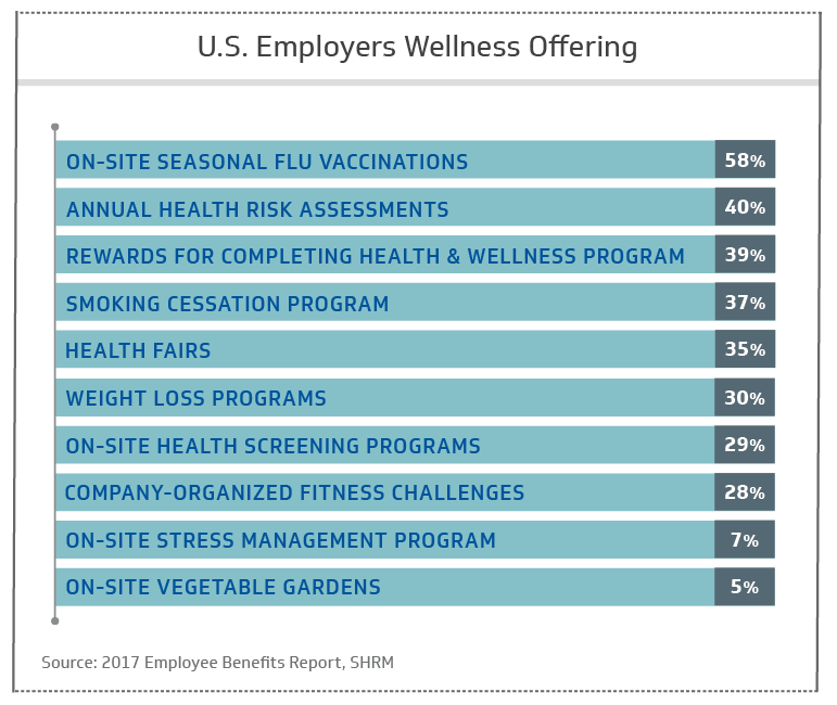 U.S. employers wellness offering