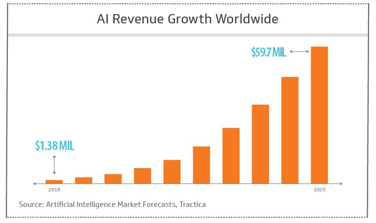 AI revenue growth worldwide