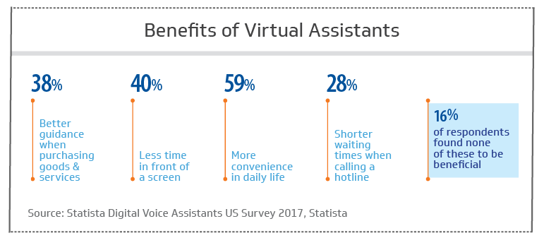 Here are the benefits of virtual assistants