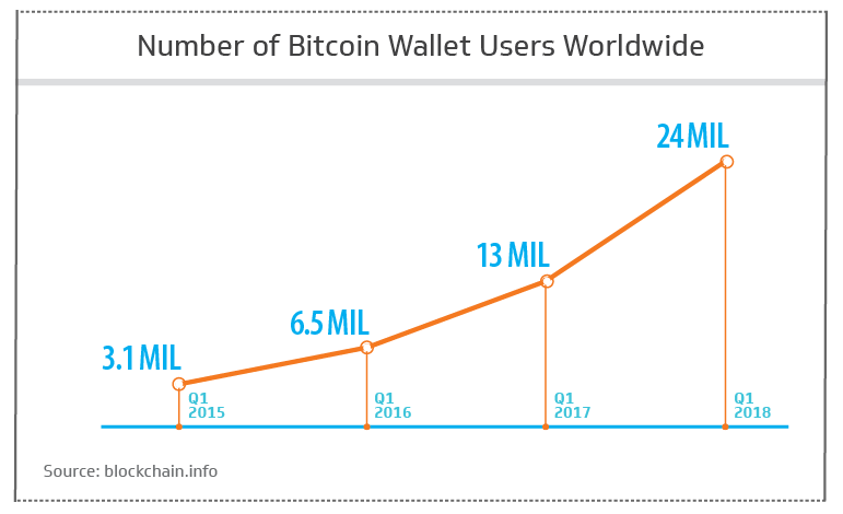 Number of bitcoin wallet users worldwide