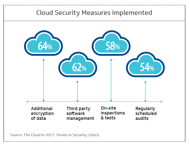 Cloud security measures implemented