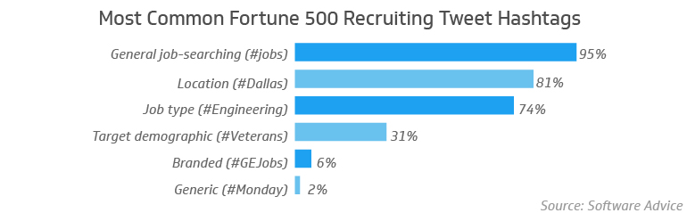 Most common Fortune 500 recruiting tweet hashtags
