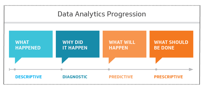 Data Analytics Progression