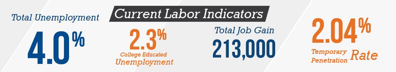 Current labor indicators