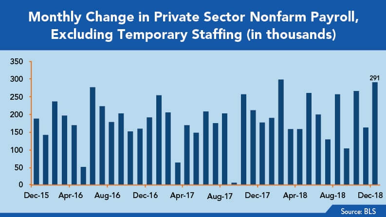 Private Sector Nonfarm Payroll