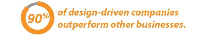design-driven companies