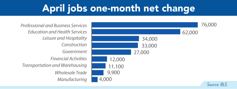 april jobs one month net change