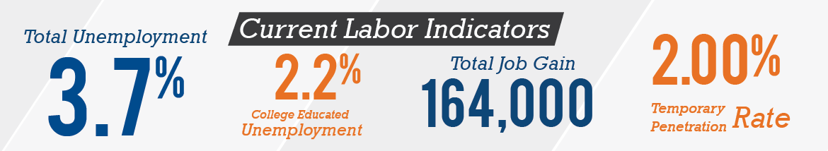 labor indicators