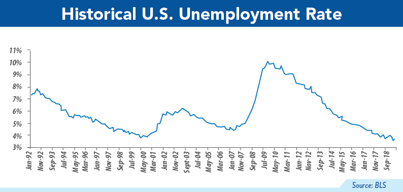 Historical U.S. Unemployment Rate