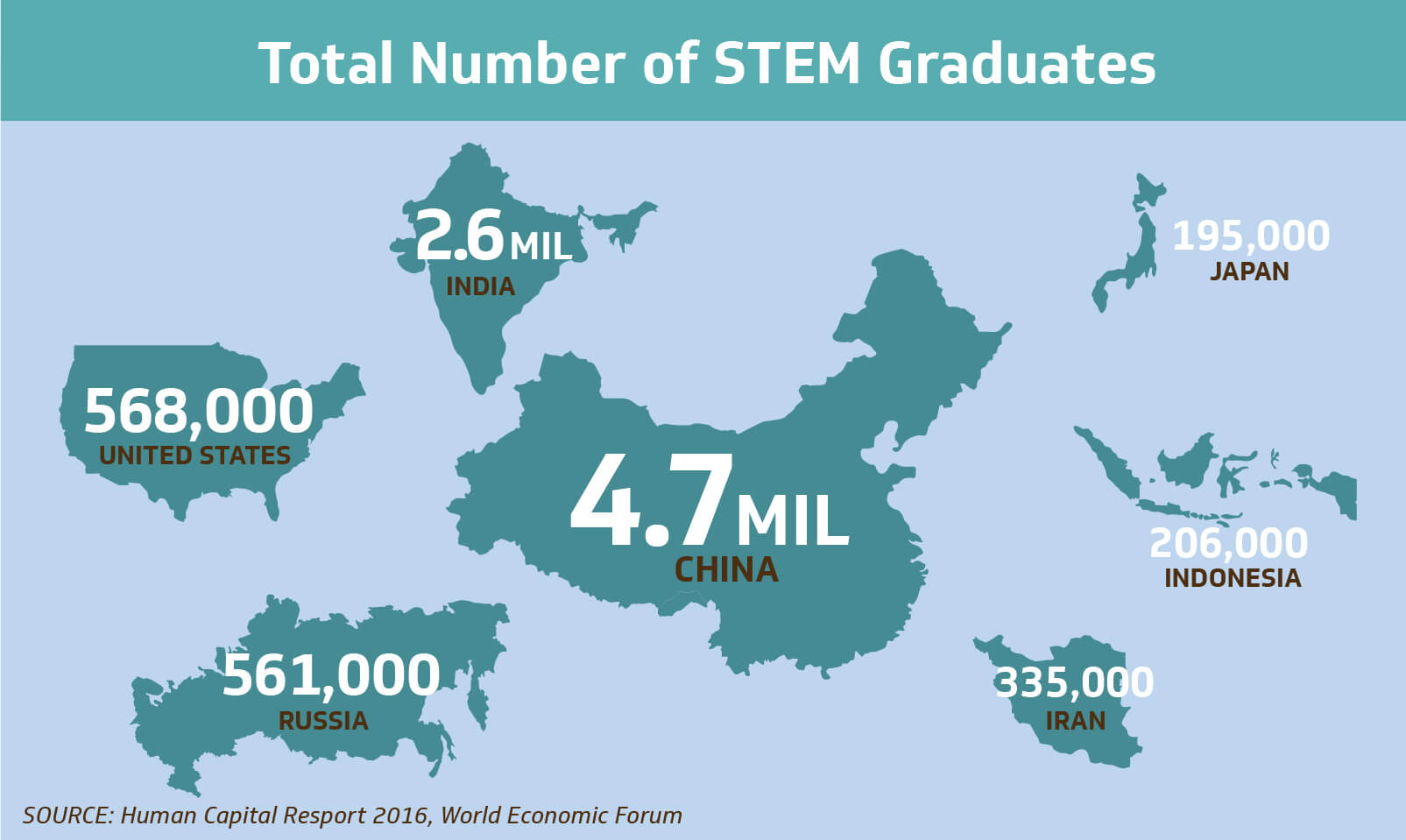 total number of stem graduates