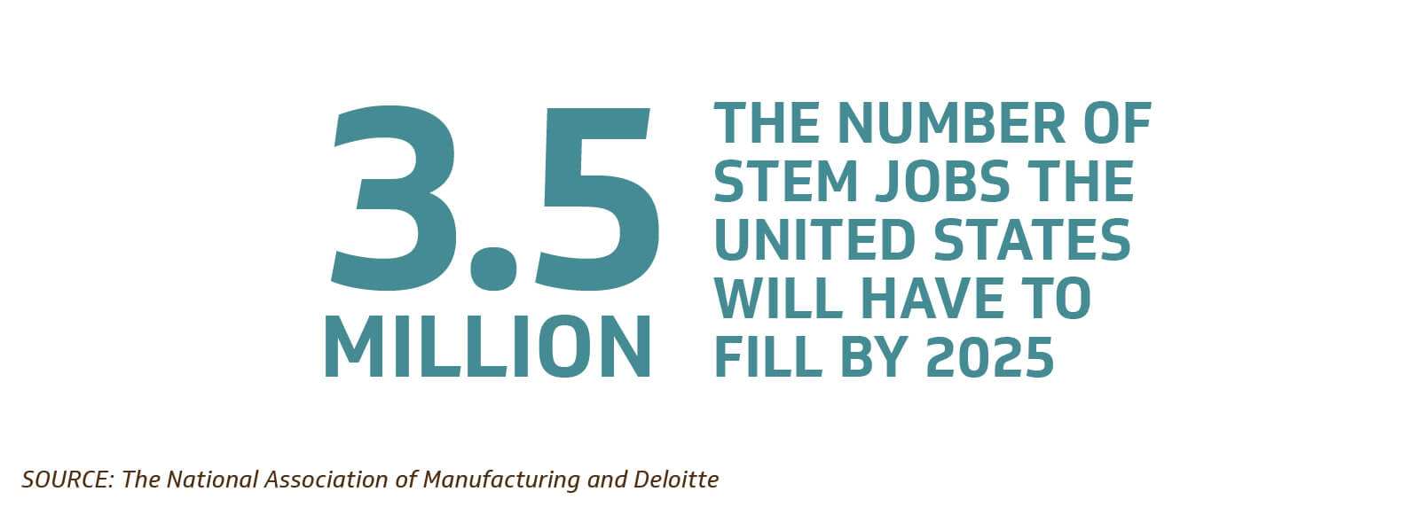 US will have to fill 3.5 million stem jobs by 2025