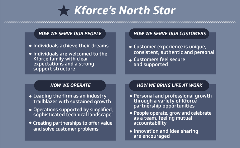 Kforce's North Star