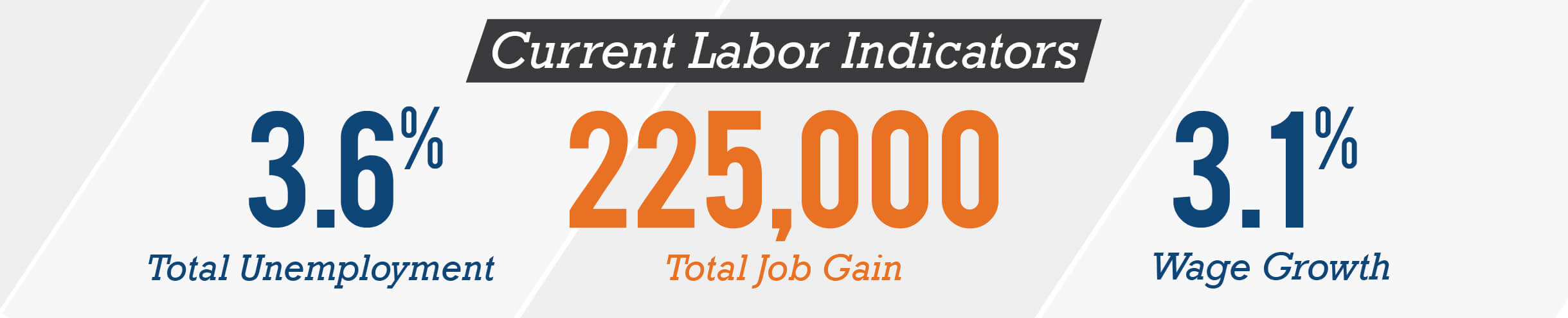 current labor indicators