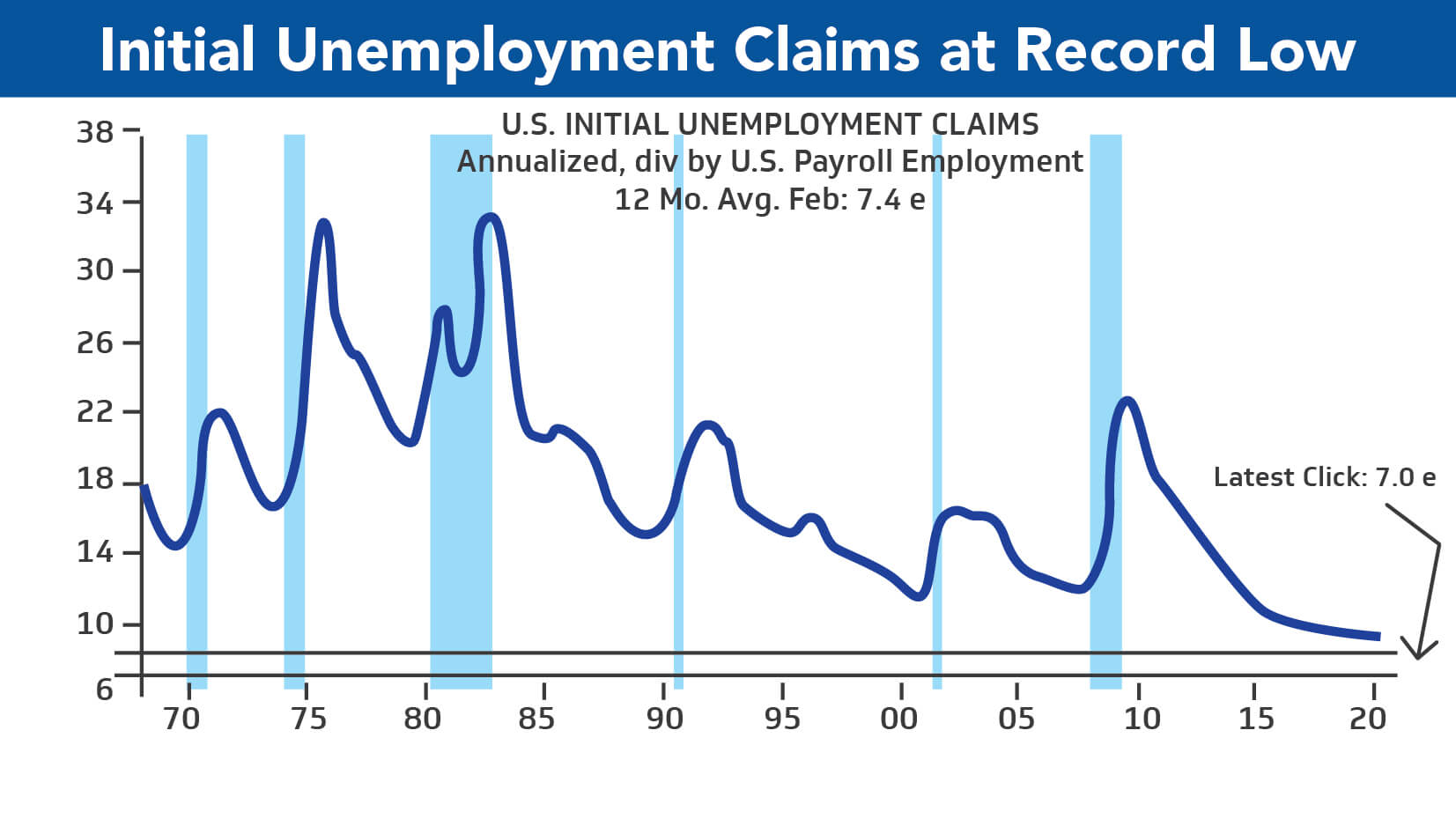 US Initial Unemployment Claims