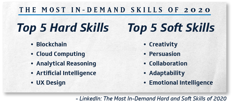 most in-demand skills of 2020