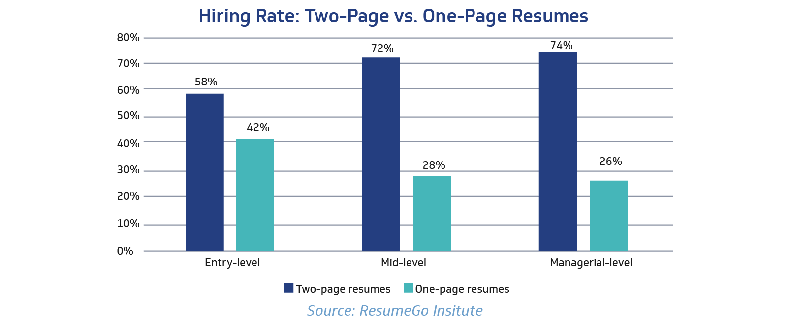two-page vs one-page resumes