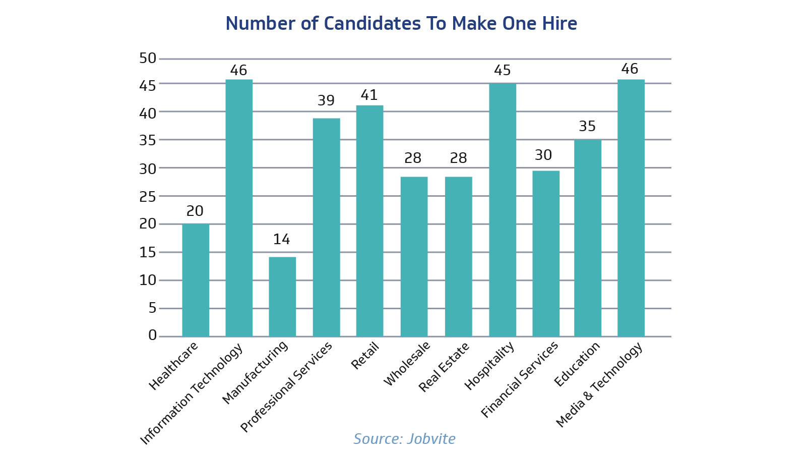 Number of Candidates to Make One Hire